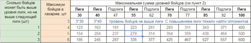 Таблица расчета для уровней арены