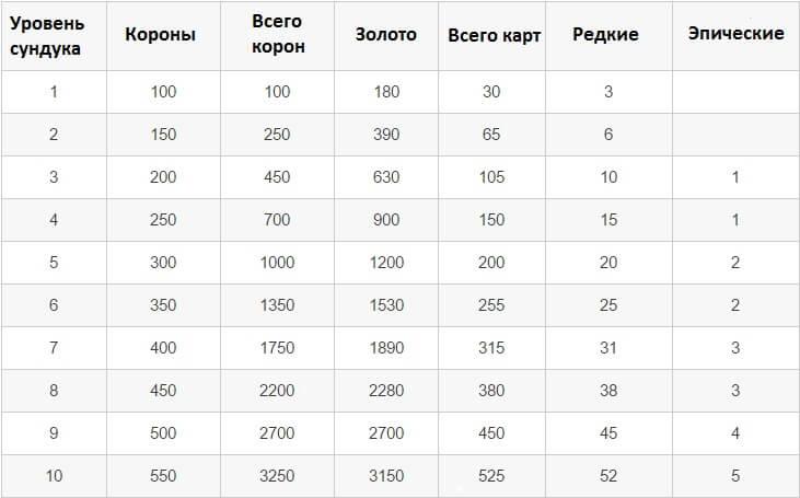 таблица с уровнями кланового сундука